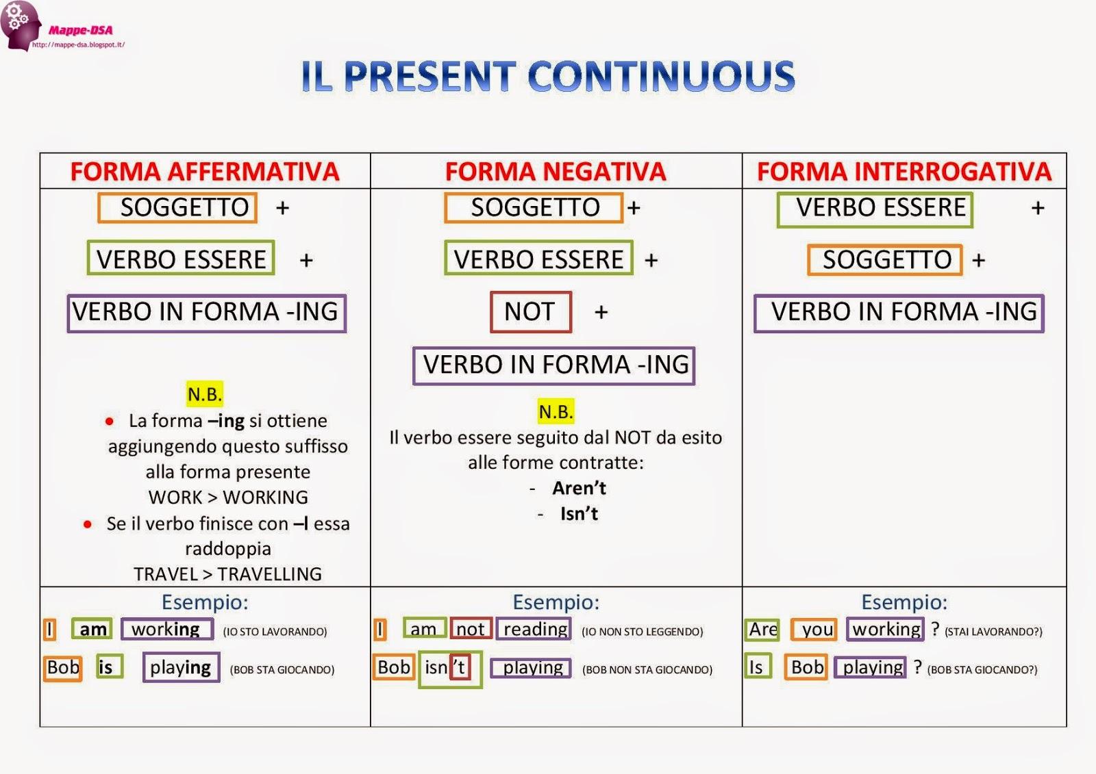 Lesson 8: Present Simple vs. Present Continuous. - Blogger